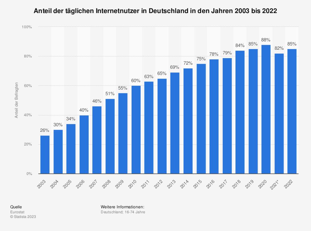 Statistik: Anteil der täglichen Internetnutzer in Deutschland in den Jahren 2003 bis 2019 | Statista