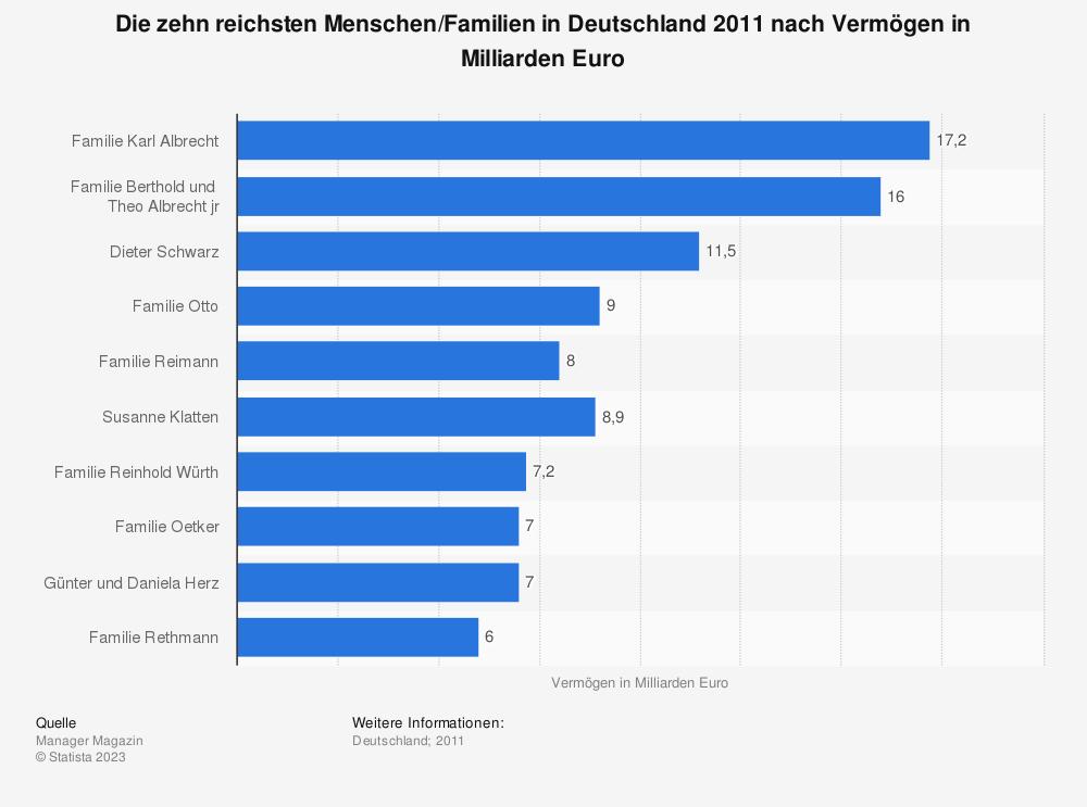 Statistik: Die zehn reichsten Menschen/Familien in Deutschland 2011 nach Vermögen in Milliarden Euro | Statista