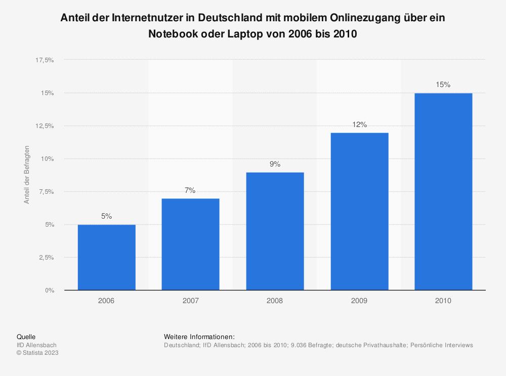 Statistik: Anteil der Internetnutzer in Deutschland mit mobilem Onlinezugang über ein Notebook oder Laptop von 2006 bis 2010 | Statista