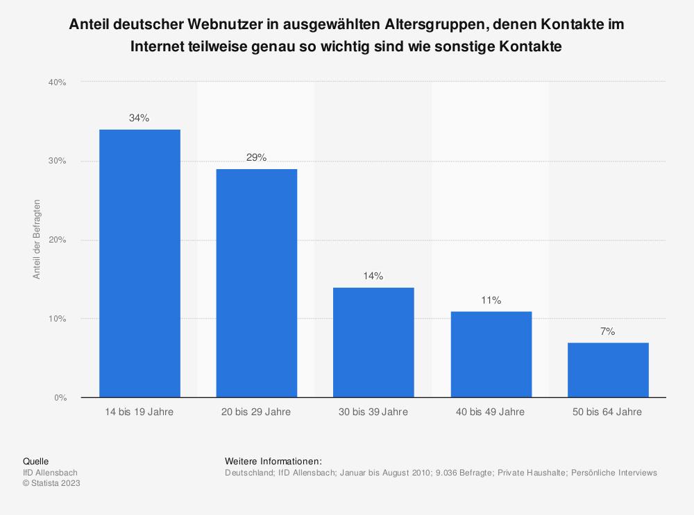 Statistik: Anteil deutscher Webnutzer in ausgewählten Altersgruppen, denen Kontakte im Internet teilweise genau so wichtig sind wie sonstige Kontakte | Statista