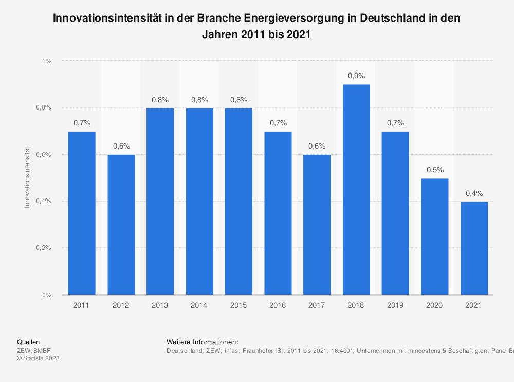 Statistik: Innovationsintensität in der Branche Energieversorgung in Deutschland in den Jahren 2008 bis 2017 | Statista