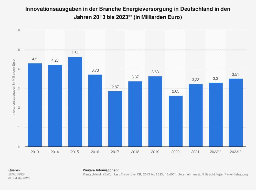 Statistik: Innovationsausgaben in der Branche Energieversorgung in Deutschland in den Jahren 2008 bis 2019* (in Milliarden Euro) | Statista