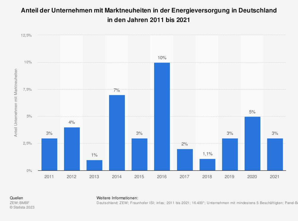 Statistik: Anteil der Unternehmen mit Marktneuheiten in der Energieversorgung in Deutschland in den Jahren 2008 bis 2017 | Statista