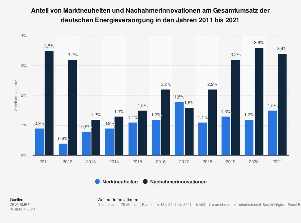 Statistik: Anteil von Marktneuheiten und Nachahmerinnovationen am Gesamtumsatz der deutschen Energieversorgung in den Jahren 2008 bis 2017 | Statista