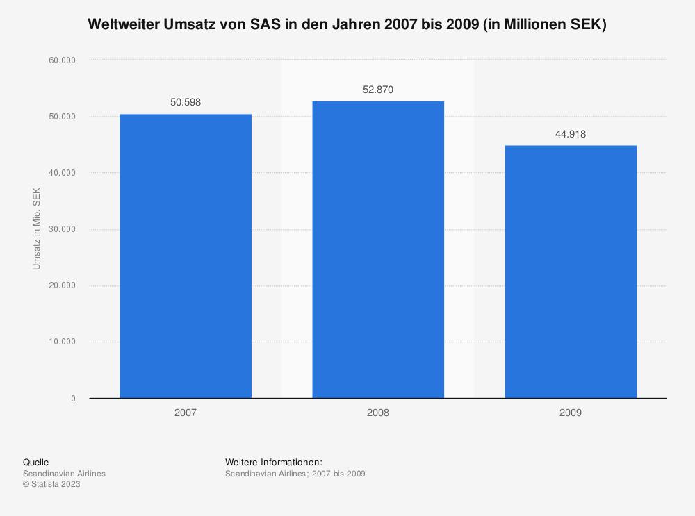 Statistik: Weltweiter Umsatz von SAS in den Jahren 2007 bis 2009 (in Millionen SEK) | Statista