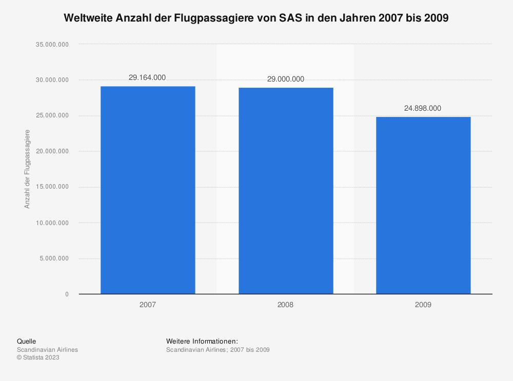 Statistik: Weltweite Anzahl der Flugpassagiere von SAS in den Jahren 2007 bis 2009 | Statista