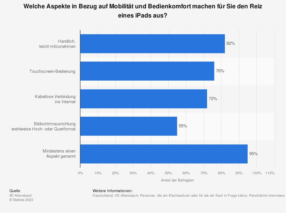 Statistik: Welche Aspekte in Bezug auf Mobilität und Bedienkomfort machen für Sie den Reiz eines iPads aus? | Statista