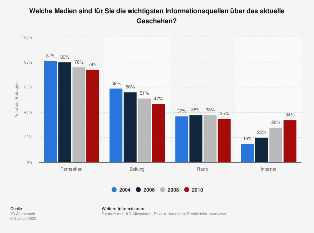 Statistik: Welche Medien sind für Sie die wichtigsten Informationsquellen über das aktuelle Geschehen? | Statista
