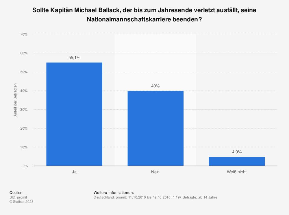 Statistik: Sollte Kapitän Michael Ballack, der bis zum Jahresende verletzt ausfällt, seine Nationalmannschaftskarriere beenden? | Statista