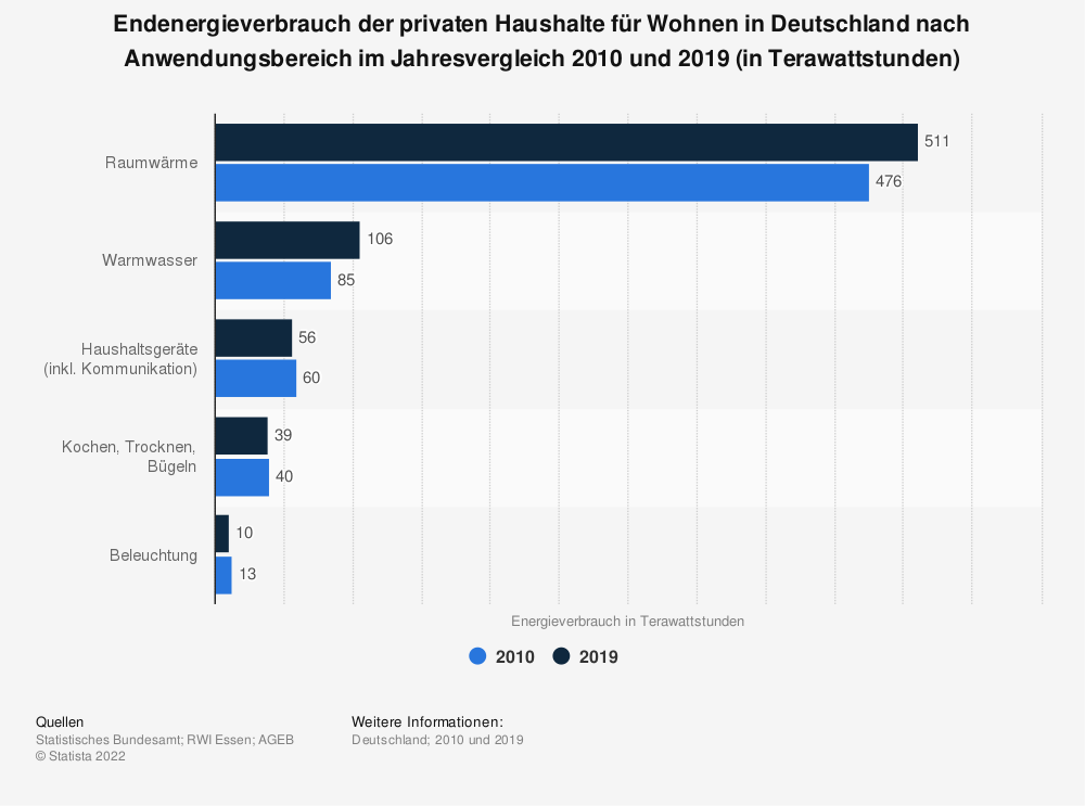 Statistik: Endenergieverbrauch der privaten Haushalte für Wohnen in Deutschland nach Anwendungsbereich im Jahresvergleich 2010 und 2018 (in Terawattstunden) | Statista