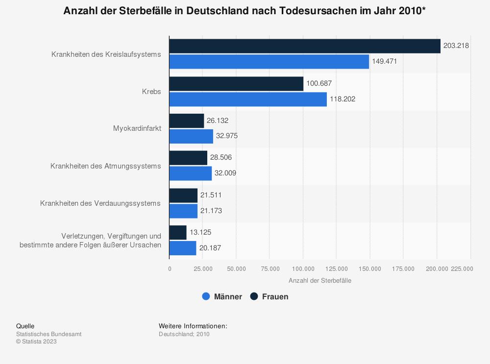 Statistik: Anzahl der Sterbefälle in Deutschland nach Todesursachen im Jahr 2010* | Statista