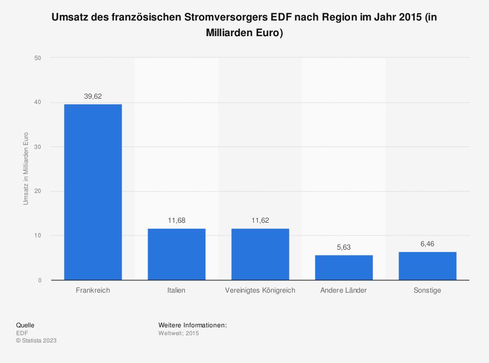 Statistik: Umsatz des französischen Stromversorgers EDF nach Region im Jahr 2015 (in Milliarden Euro) | Statista