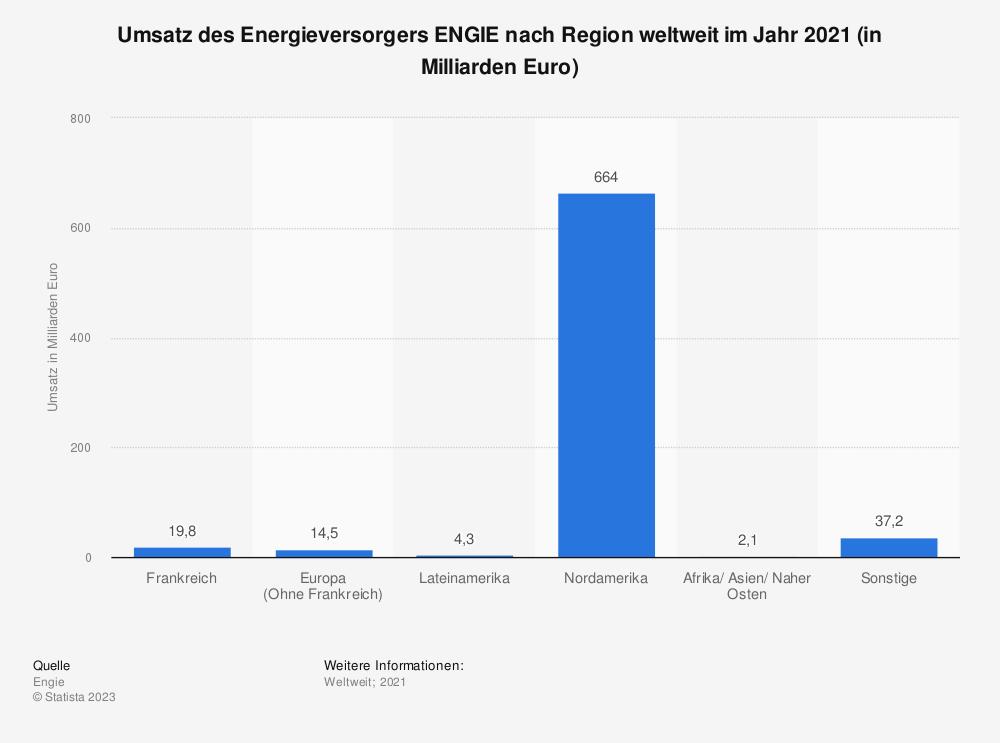 Statistik: Umsatz des Energieversorgers ENGIE nach Region weltweit im Jahr 2019 (in Milliarden Euro) | Statista