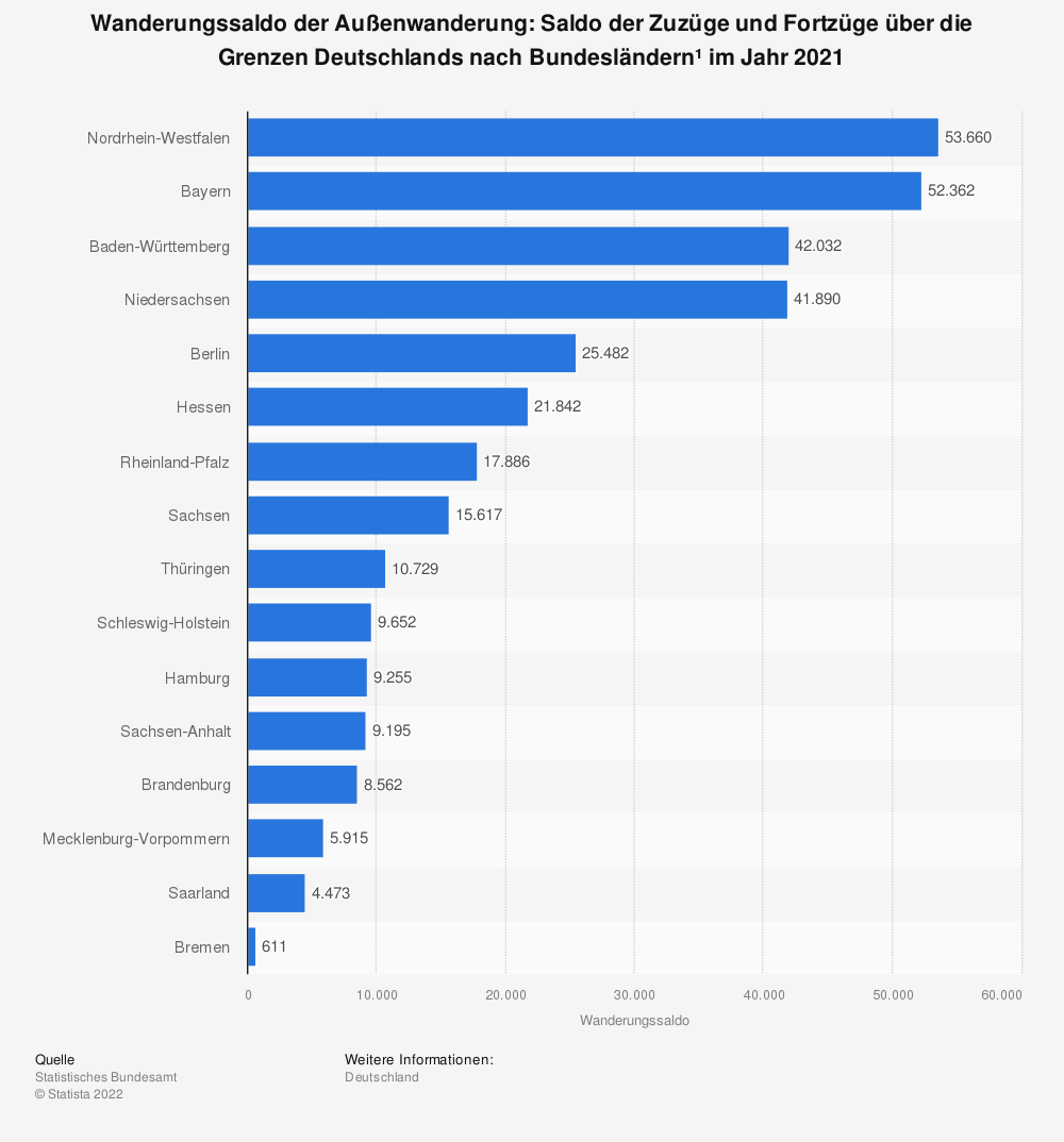 Statistik: Wanderungssaldo der Außenwanderung: Saldo der Zuzüge und Fortzüge über die Grenzen Deutschlands nach Bundesländern* im Jahr 2016 | Statista