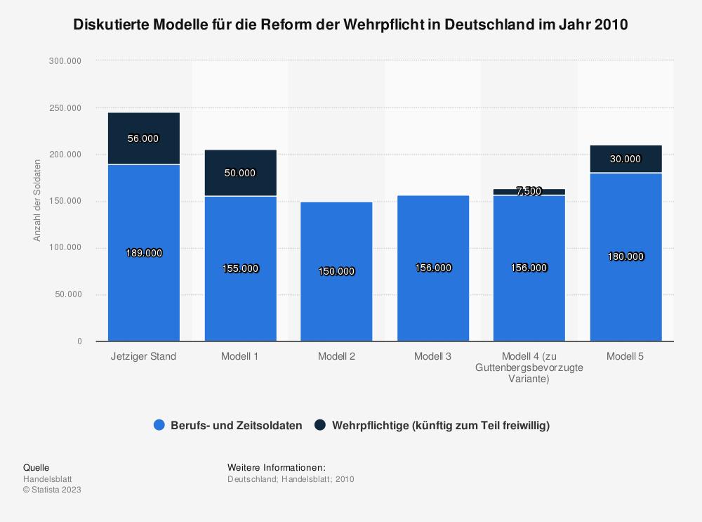 Statistik: Diskutierte Modelle für die Reform der Wehrpflicht in Deutschland im Jahr 2010 | Statista