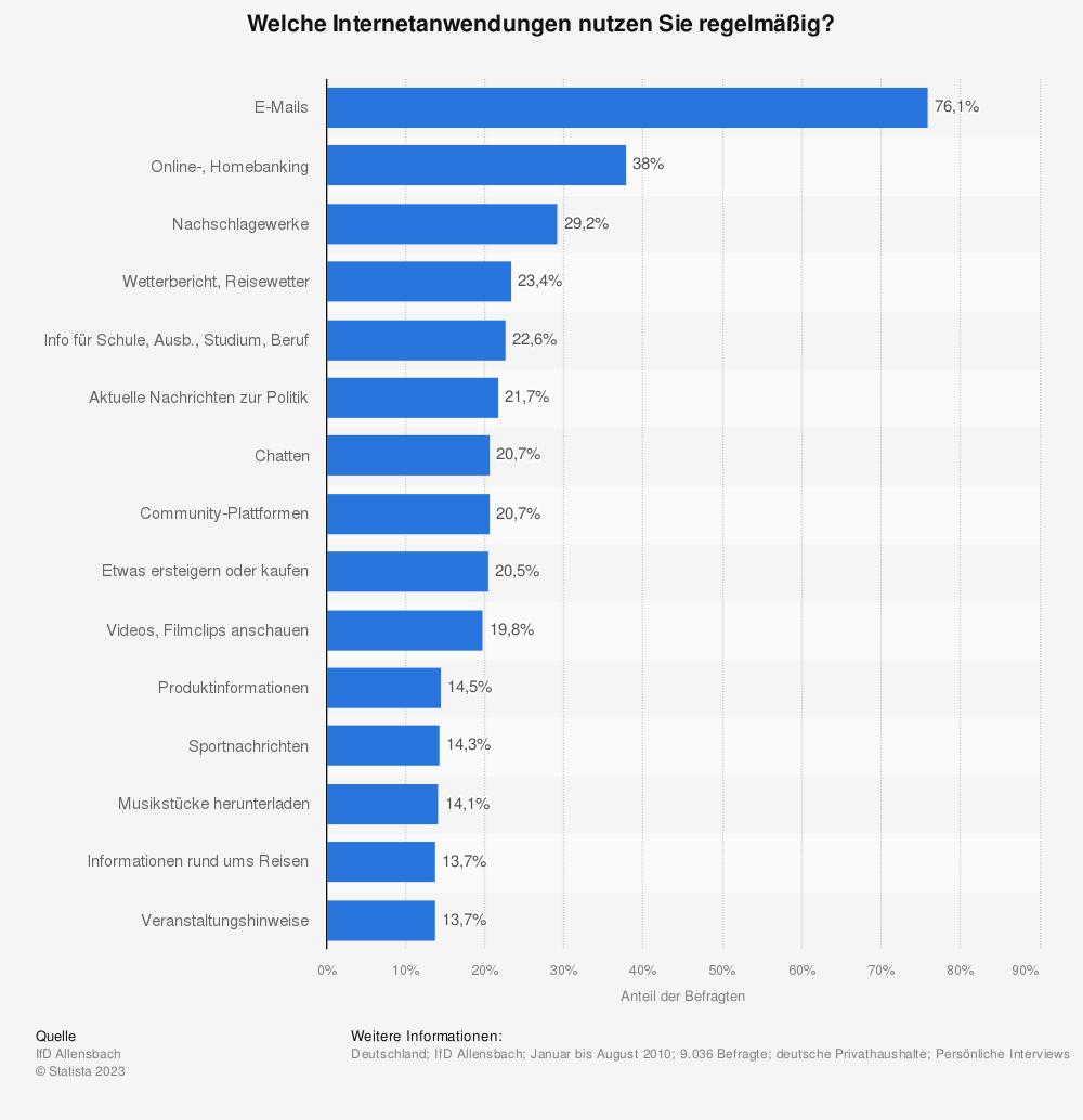 Statistik: Welche Internetanwendungen nutzen Sie regelmäßig? | Statista