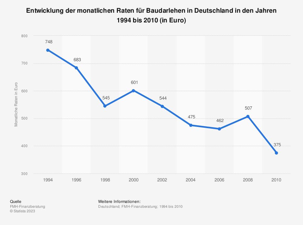 Statistik: Entwicklung der monatlichen Raten für Baudarlehen in Deutschland in den Jahren 1994 bis 2010 (in Euro) | Statista