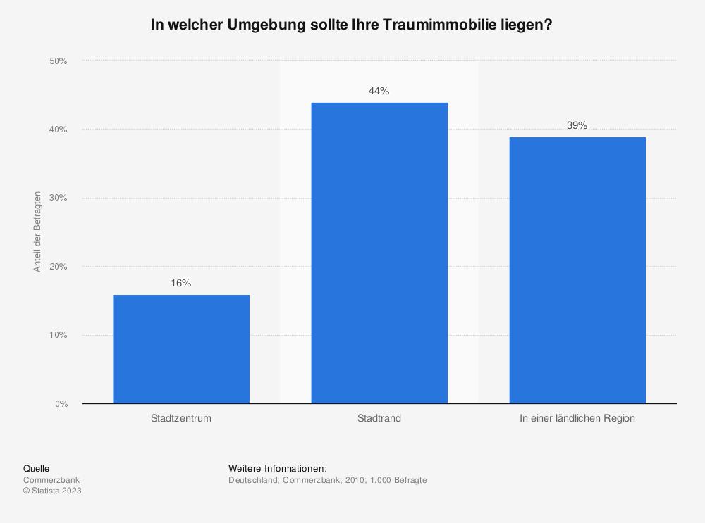 Statistik: In welcher Umgebung sollte Ihre Traumimmobilie liegen? | Statista