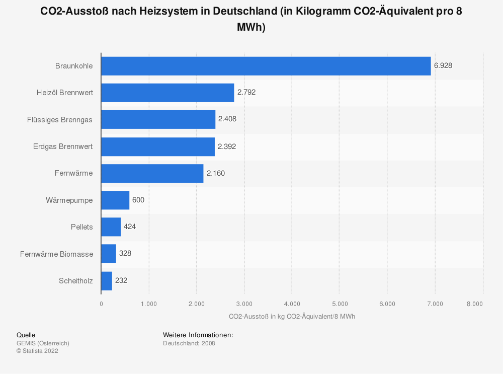Heating: CO2 emission by heating system in Germany (in kg CO2-equivalent per kWh) | Statista