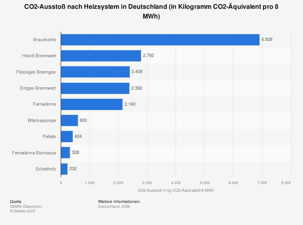 Statistik: CO2-Ausstoß nach Heizsystem in Deutschland (in Kilogramm CO2-Äquivalent pro 8 MWh) | Statista