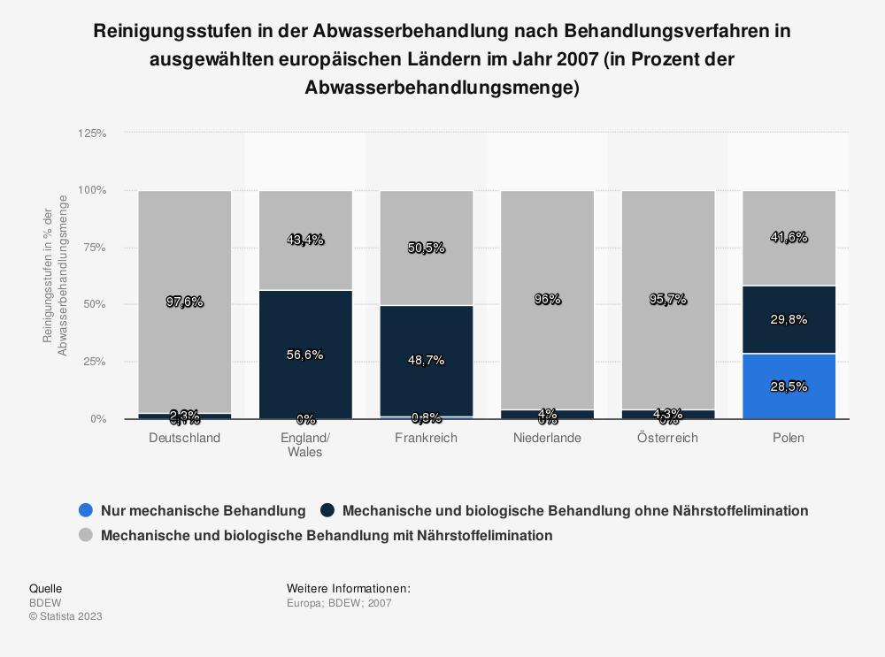 Statistik: Reinigungsstufen in der Abwasserbehandlung nach Behandlungsverfahren in ausgewählten europäischen Ländern im Jahr 2007 (in Prozent der Abwasserbehandlungsmenge) | Statista