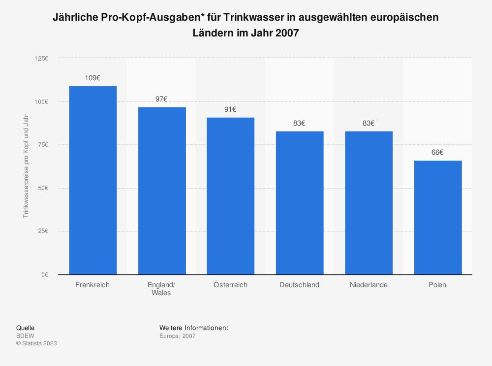 Statistik: Jährliche Pro-Kopf-Ausgaben* für Trinkwasser in ausgewählten europäischen Ländern im Jahr 2007 | Statista