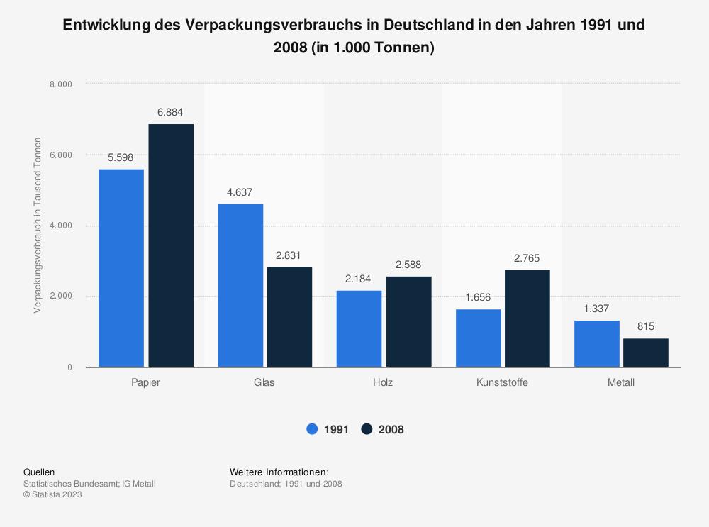 Statistik: Entwicklung des Verpackungsverbrauchs in Deutschland in den Jahren 1991 und 2008 (in 1.000 Tonnen)   Statista