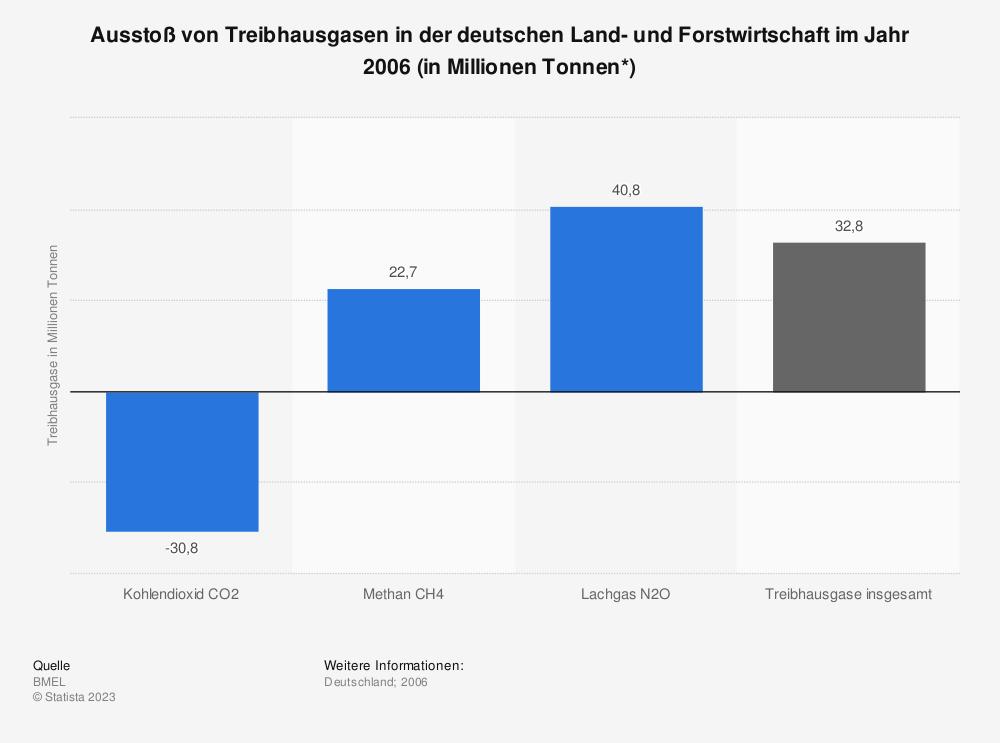 Statistik: Ausstoß von Treibhausgasen in der deutschen Land- und Forstwirtschaft im Jahr 2006 (in Millionen Tonnen*) | Statista