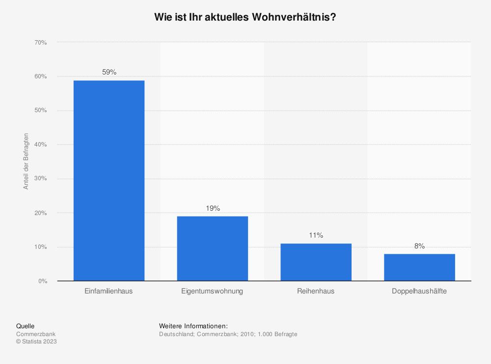 Statistik: Wie ist Ihr aktuelles Wohnverhältnis? | Statista