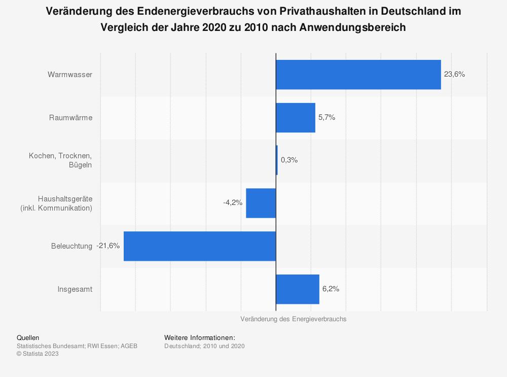 Statistik: Veränderung des Endenergieverbrauchs von Privathaushalten in Deutschland im Vergleich der Jahre 2016 zu 2010 nach Anwendungsbereich | Statista