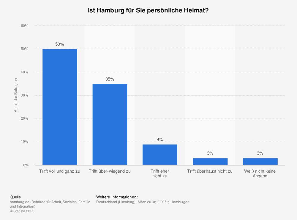 Statistik: Ist Hamburg für Sie persönliche Heimat? | Statista