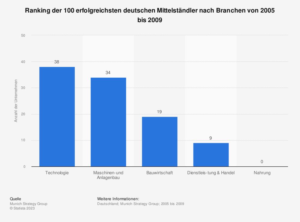 Statistik: Ranking der 100 erfolgreichsten deutschen Mittelständler nach Branchen von 2005 bis 2009 | Statista