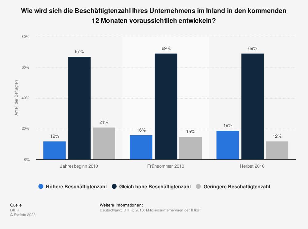 Statistik: Wie wird sich die Beschäftigtenzahl Ihres Unternehmens im Inland in den kommenden 12 Monaten voraussichtlich entwickeln? | Statista