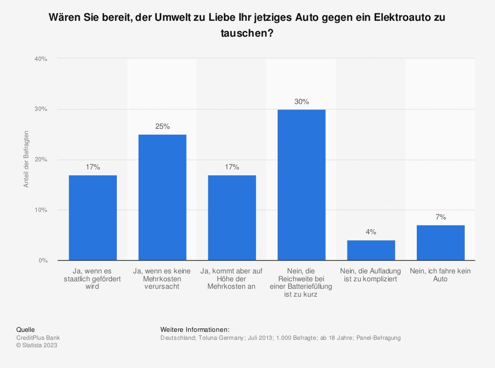 Statistik: Wären Sie bereit, der Umwelt zu Liebe Ihr jetziges Auto gegen ein Elektroauto zu tauschen? | Statista