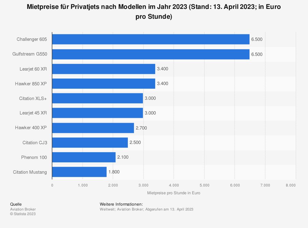 Statistik: Mietpreise für Privatjets im Jahr 2010 nach Modellen (in Euro pro Stunde) | Statista