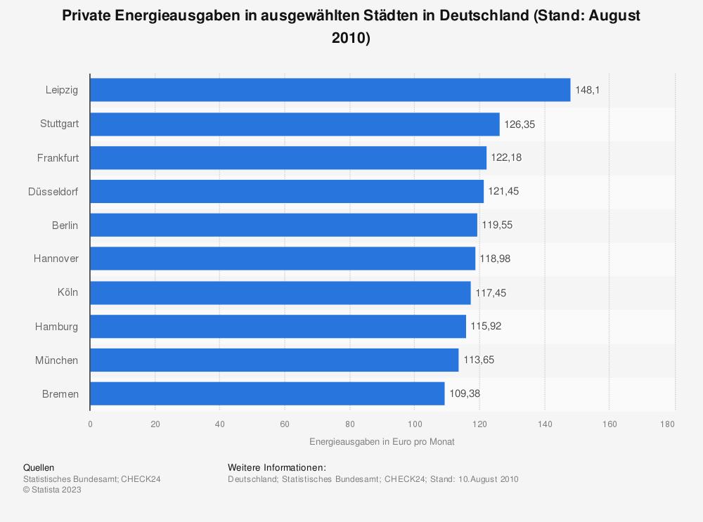 Statistik: Private Energieausgaben in ausgewählten Städten in Deutschland (Stand: August 2010) | Statista