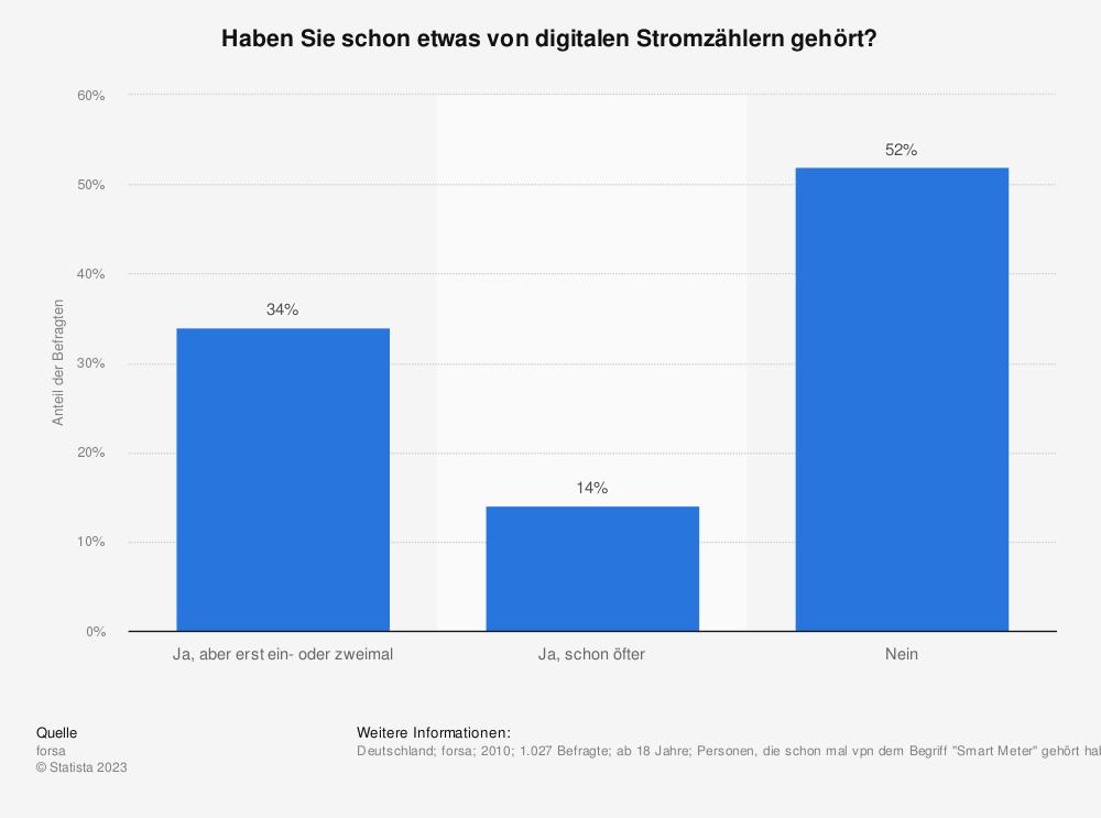 Statistik: Haben Sie schon etwas von digitalen Stromzählern gehört? | Statista