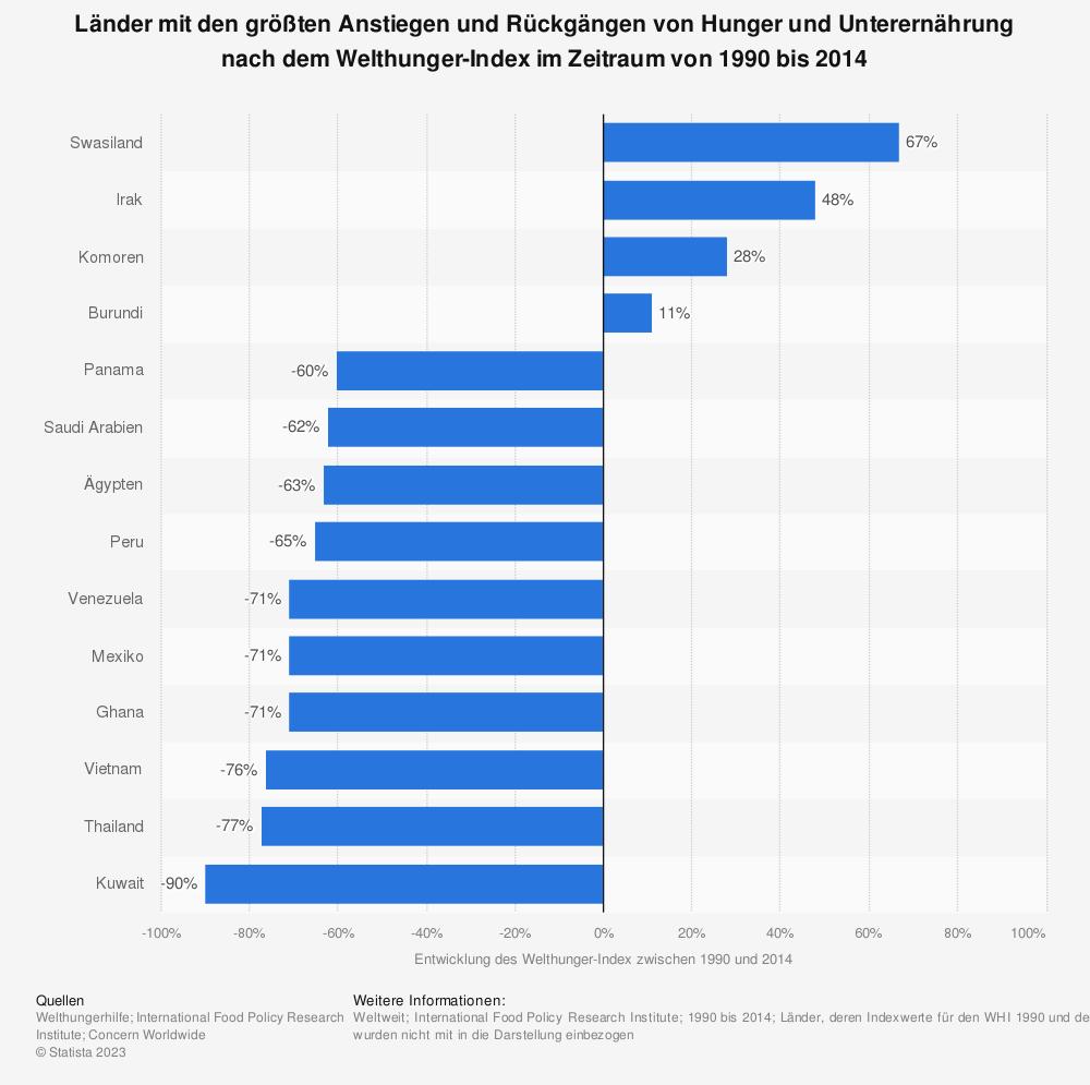 Statistik: Länder mit den größten Anstiegen und Rückgängen von Hunger und Unterernährung nach dem Welthunger-Index im Zeitraum von 1990 bis 2014 | Statista