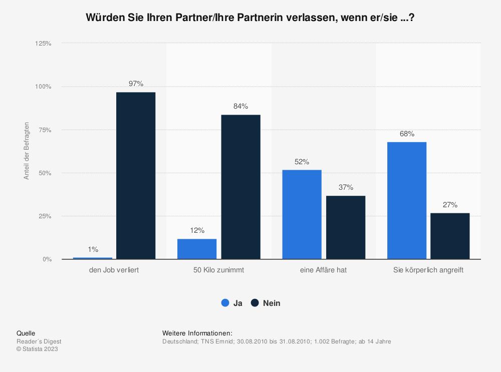 Statistik: Würden Sie Ihren Partner/Ihre Partnerin verlassen, wenn er/sie ...? | Statista