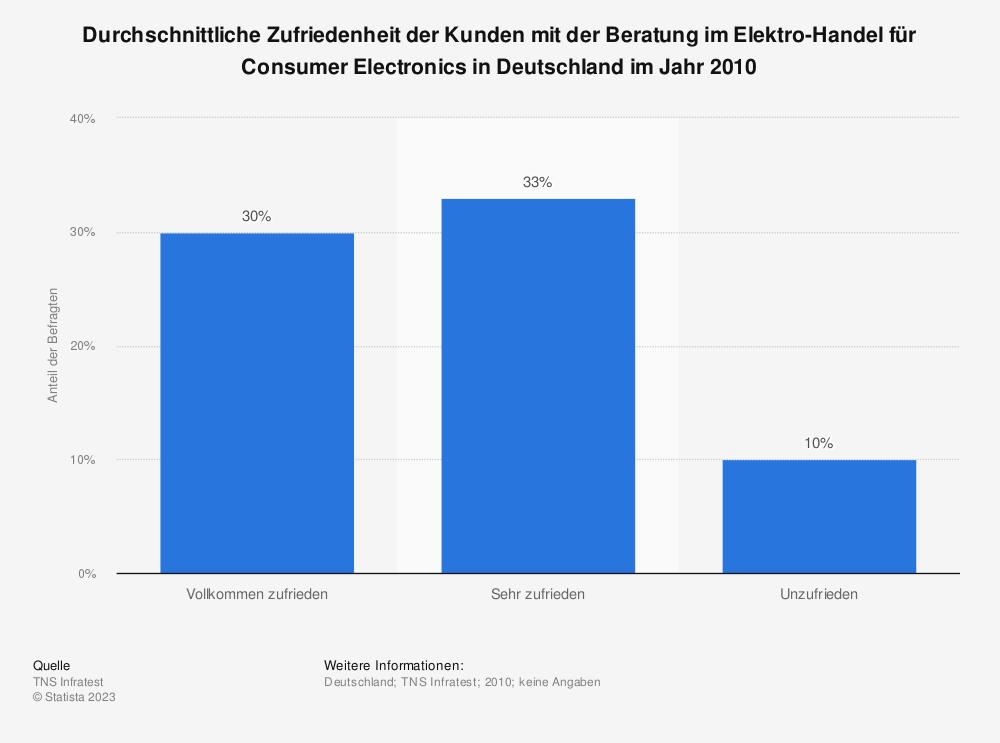 Statistik: Durchschnittliche Zufriedenheit der Kunden mit der Beratung im Elektro-Handel für Consumer Electronics in Deutschland im Jahr 2010 | Statista