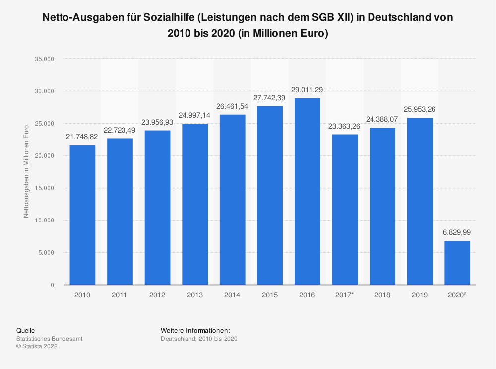 Statistik: Netto-Ausgaben für Sozialhilfe (Leistungen nach dem SGB XII) in Deutschland von 2006 bis 2016 (in Millionen Euro) | Statista