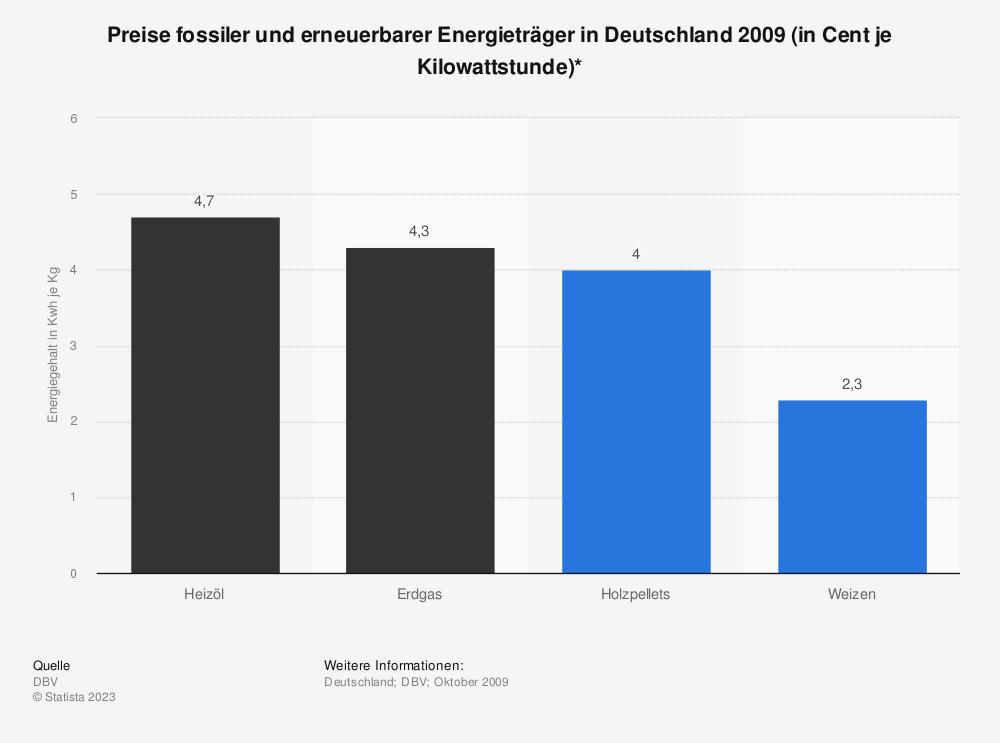 Statistik: Preise fossiler und erneuerbarer Energieträger in Deutschland 2009 (in Cent je Kilowattstunde)* | Statista