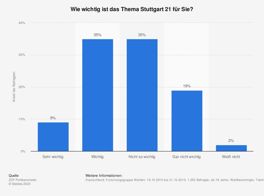 Statistik: Wie wichtig ist das Thema Stuttgart 21 für Sie? | Statista