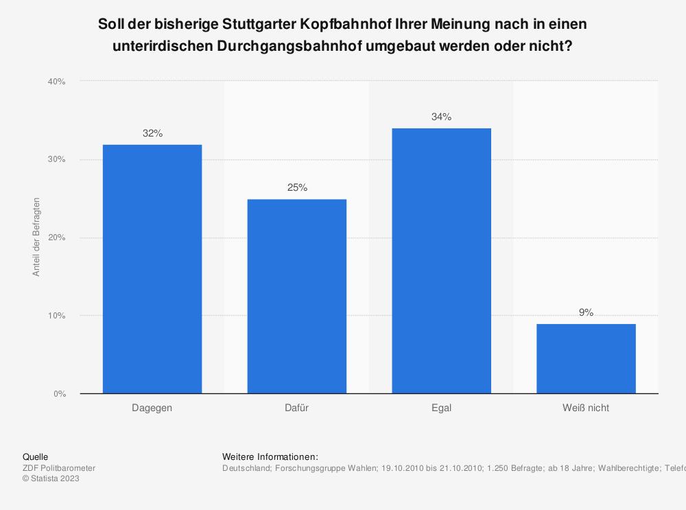 Statistik: Soll der bisherige Stuttgarter Kopfbahnhof Ihrer Meinung nach in einen unterirdischen Durchgangsbahnhof umgebaut werden oder nicht? | Statista