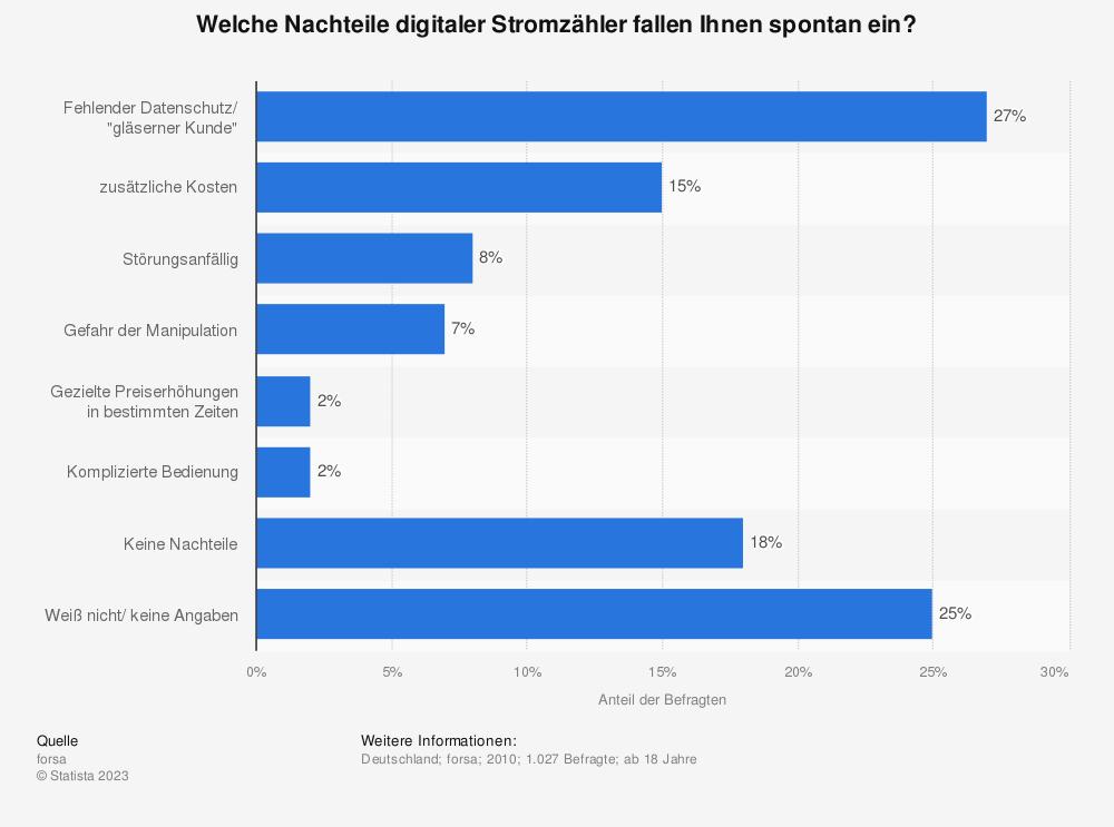 Statistik: Welche Nachteile digitaler Stromzähler fallen Ihnen spontan ein? | Statista