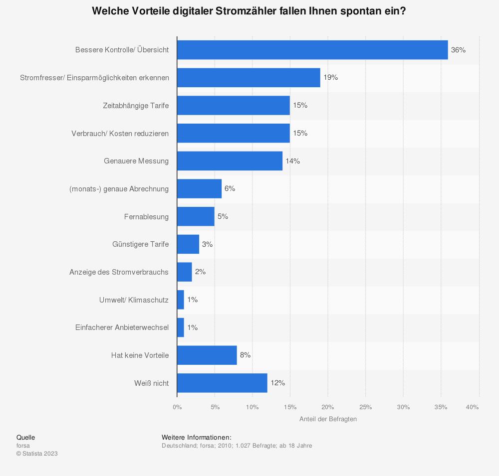 Statistik: Welche Vorteile digitaler Stromzähler fallen Ihnen spontan ein? | Statista