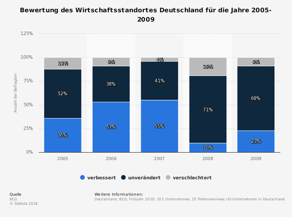 Statistik: Bewertung des Wirtschaftsstandortes Deutschland für die Jahre 2005-2009 | Statista