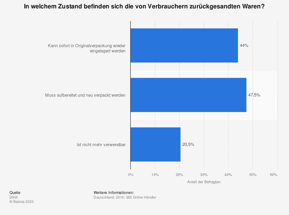 Statistik: In welchem Zustand befinden sich die von Verbrauchern zurückgesandten Waren? | Statista