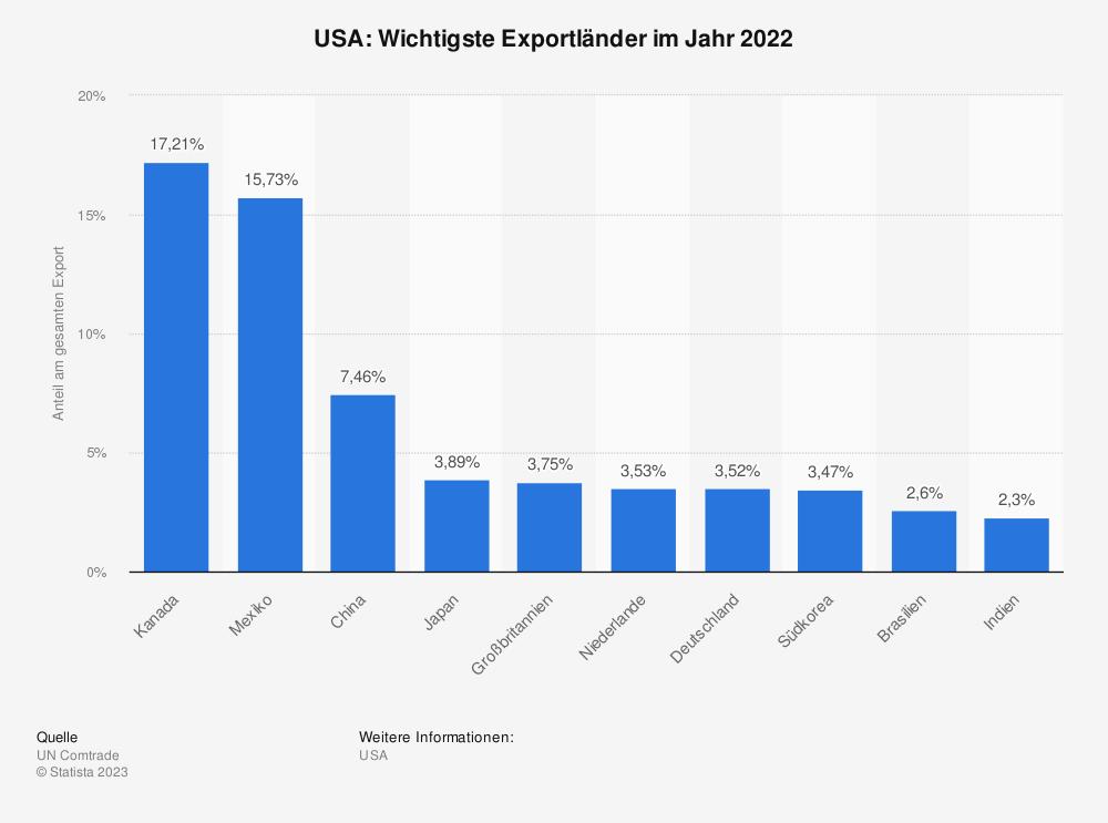 Statistik: USA: Wichtigste Exportländer im Jahr 2017 | Statista