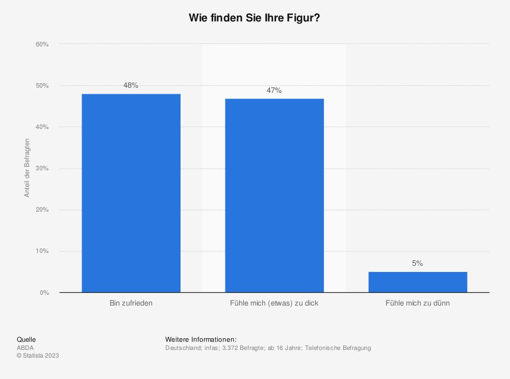 Statistik: Wie finden Sie Ihre Figur? | Statista